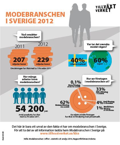 Infografik modebranschen